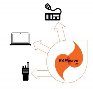 EARwave diagram